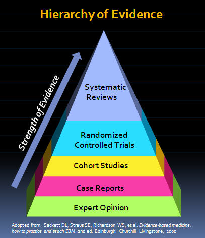 Hierarchy-of-Evidence-21