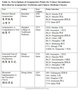 Prescriptions of Acupuncture Points